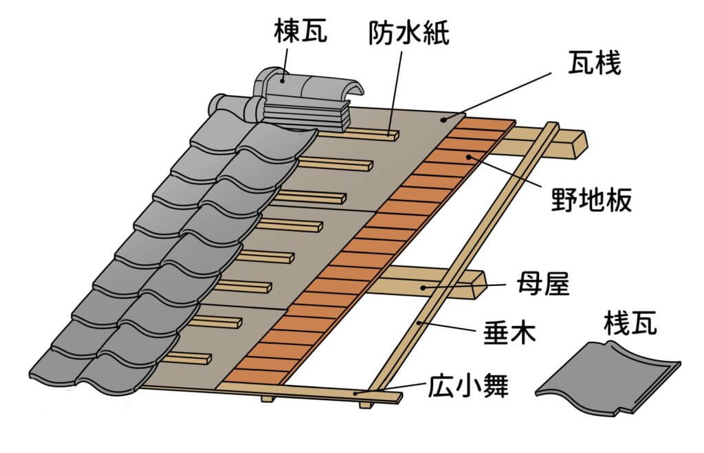 引掛け桟瓦葺き工法