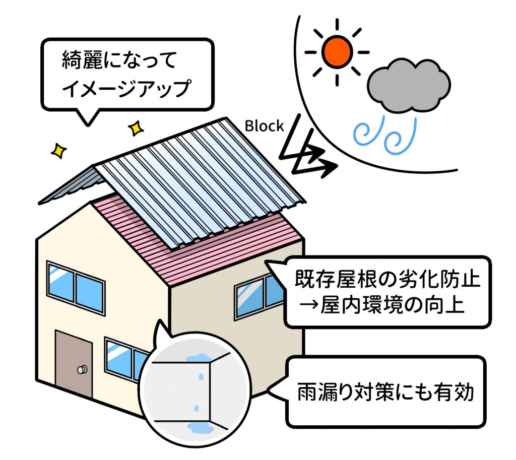 カバー工法イメージ