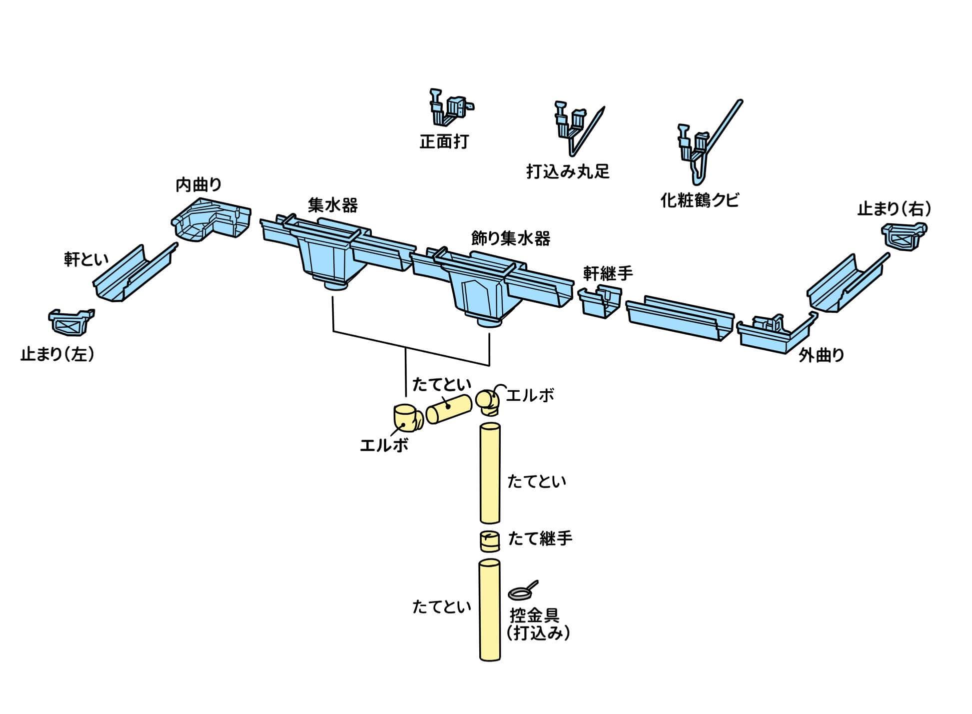 樋の構成とおよその必要部材の数量を知るための樋の構成図だ。