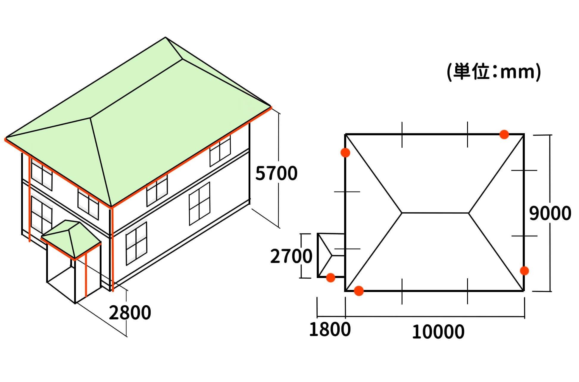 必要数量算出の参考モデルだ。
