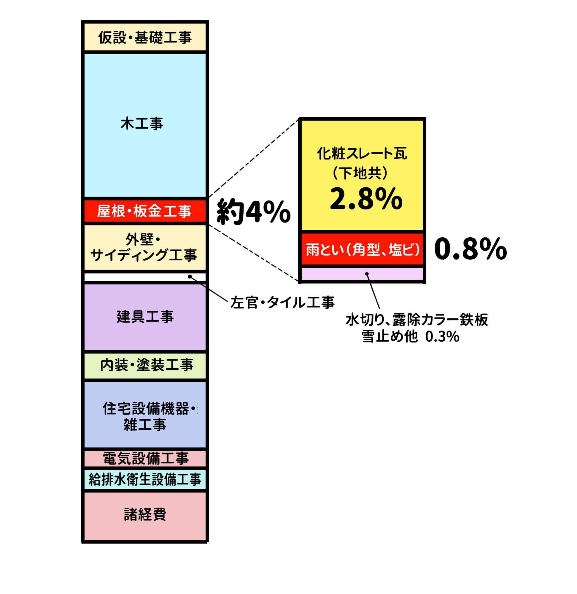 新築住宅における工事費の内訳