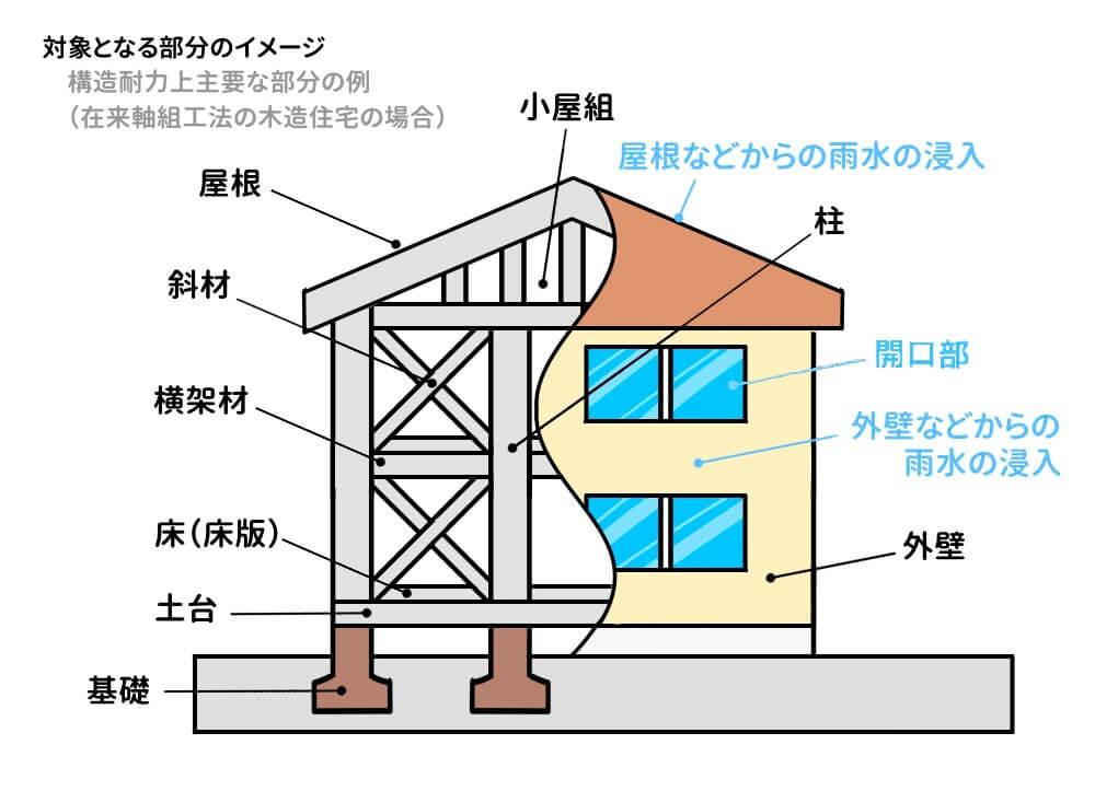 対象は構造耐力と雨水の浸入