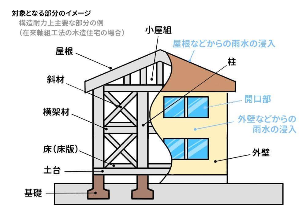 構造耐力と雨水の浸入に瑕疵担保責任
