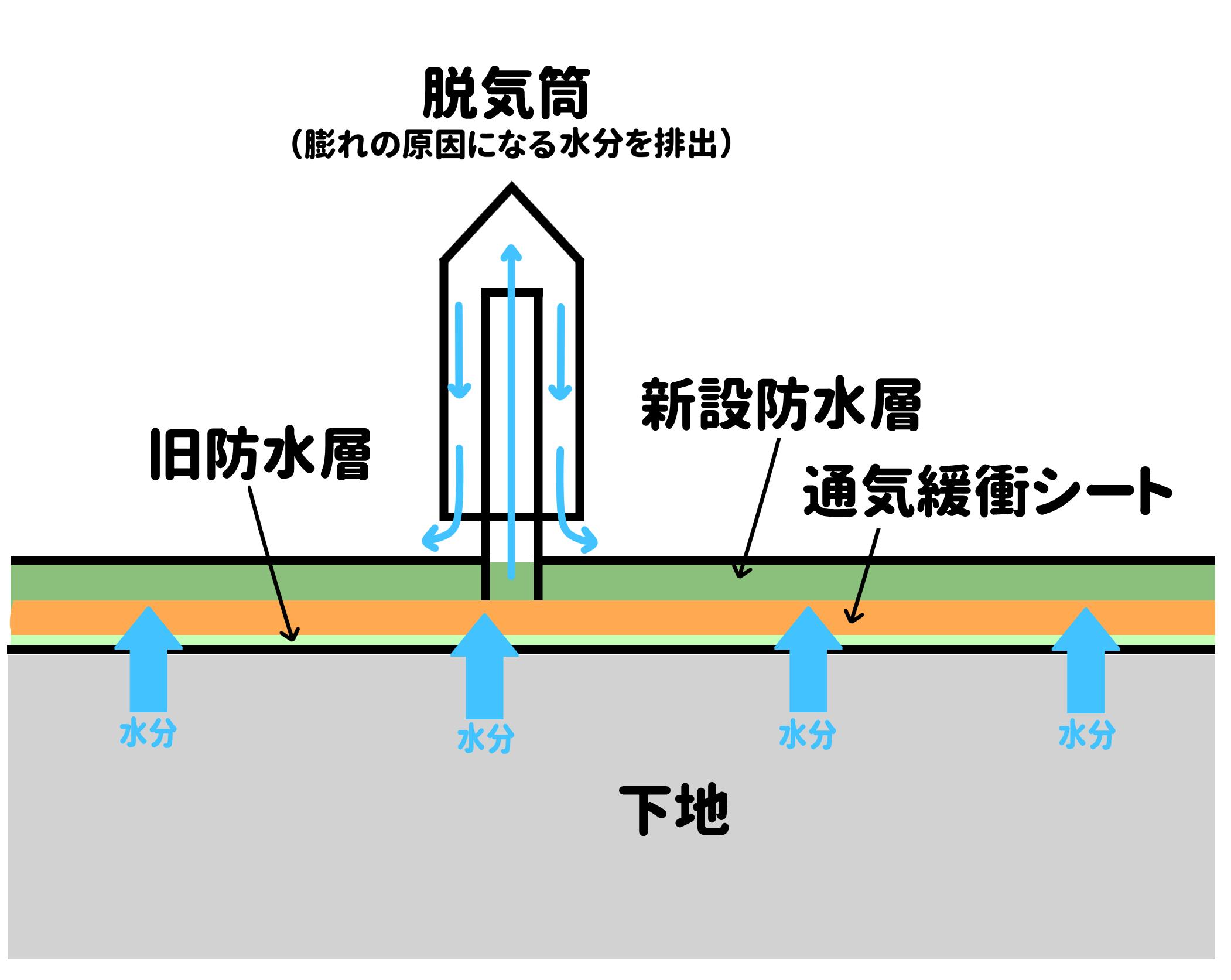 通気緩衝工法