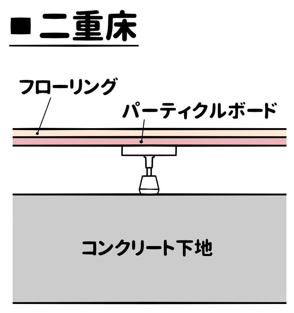 【置き床工法】