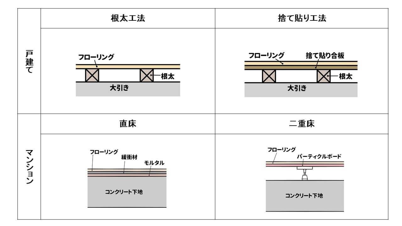 図1.床及び床下の構造