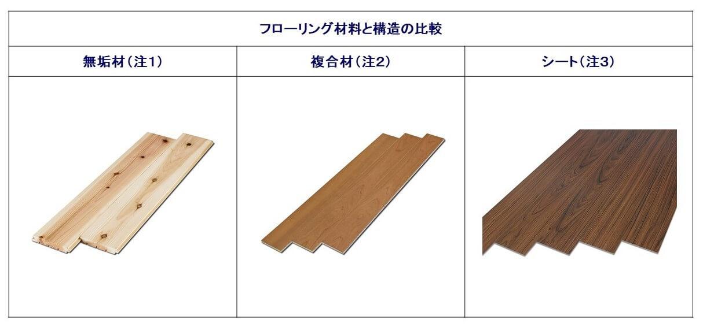 図1.フローリング材料と構造の比較