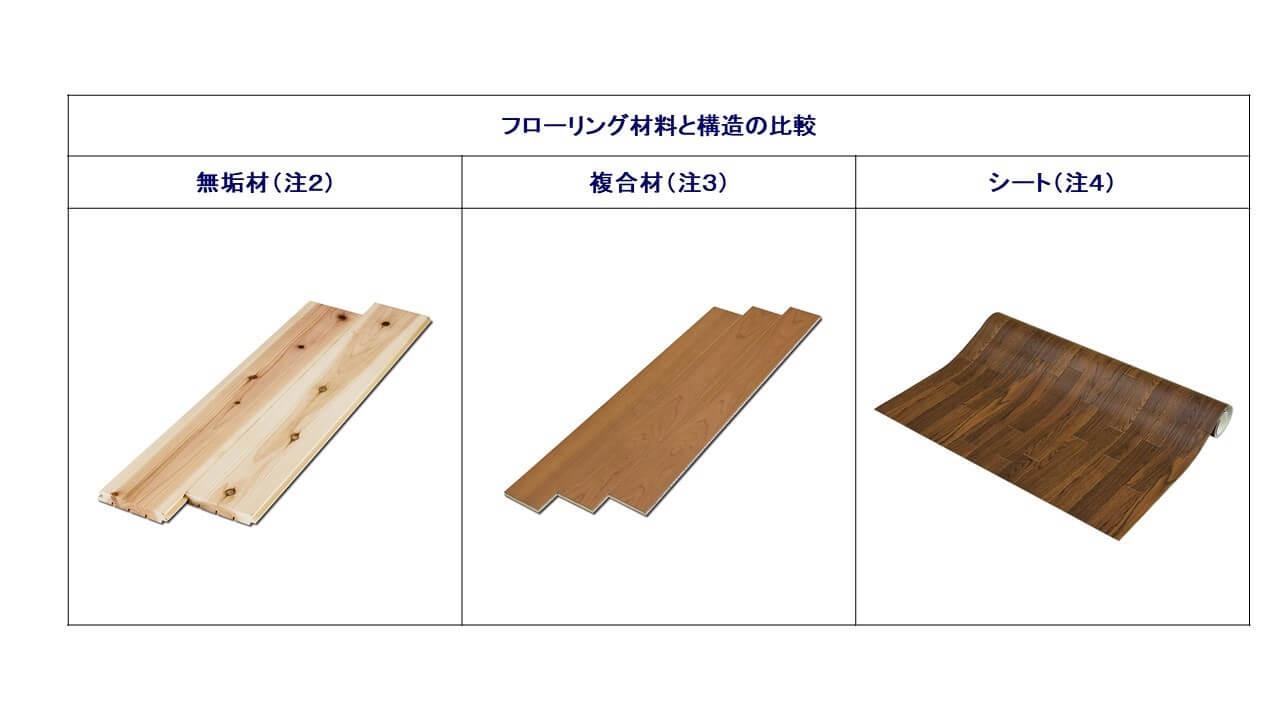 図2.フローリング材料と構造の比較