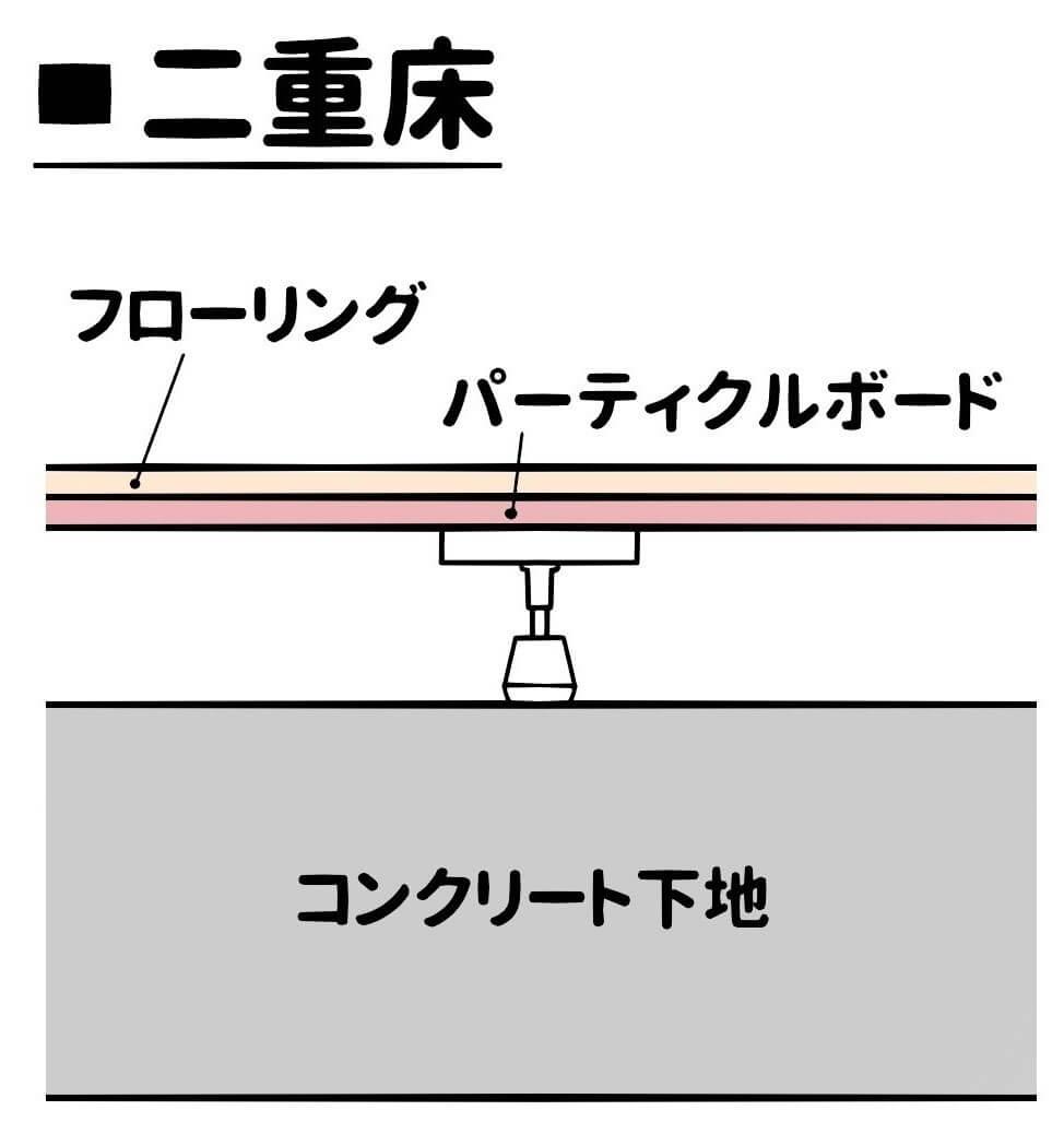 二重床工法