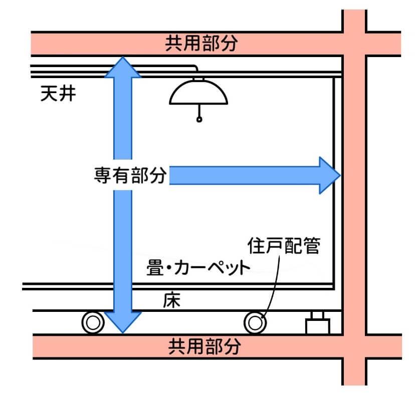 図1.共有部分と専有部分の概要