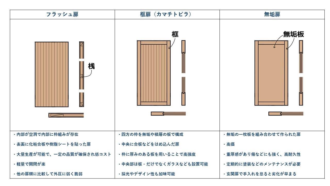 図2.室内ドアの分類と特徴