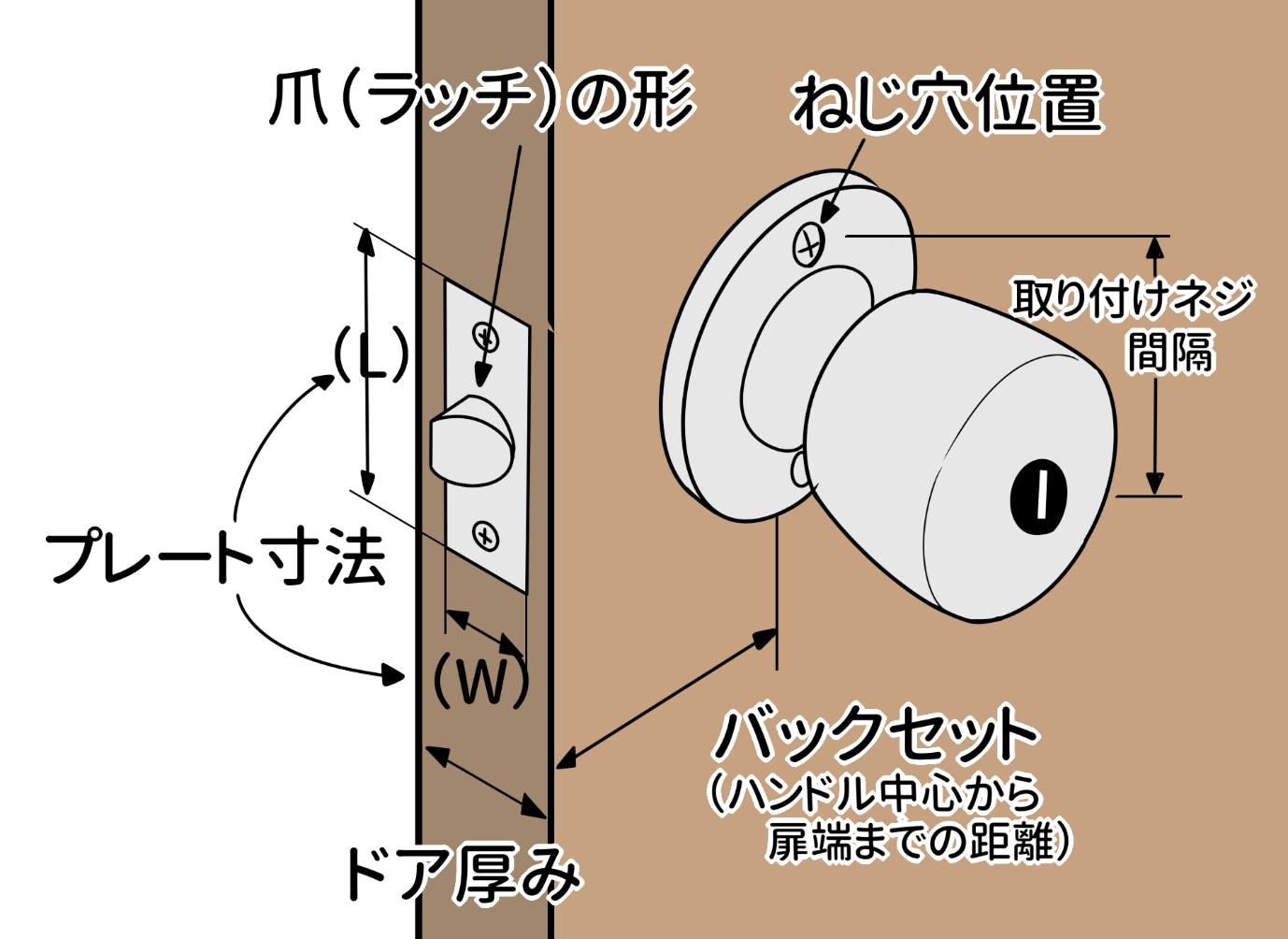 ・ドアの厚み