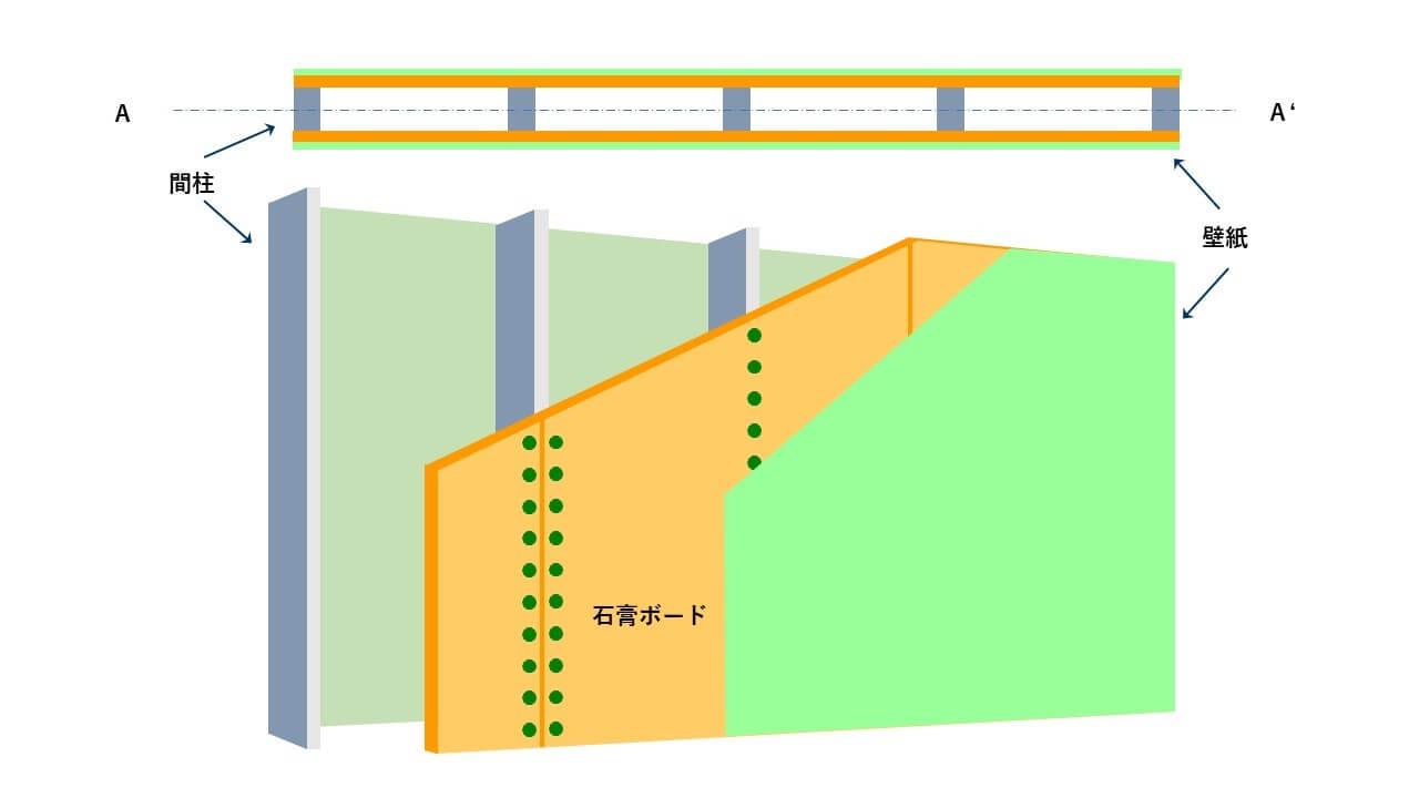 図1.間仕切壁の模式図
