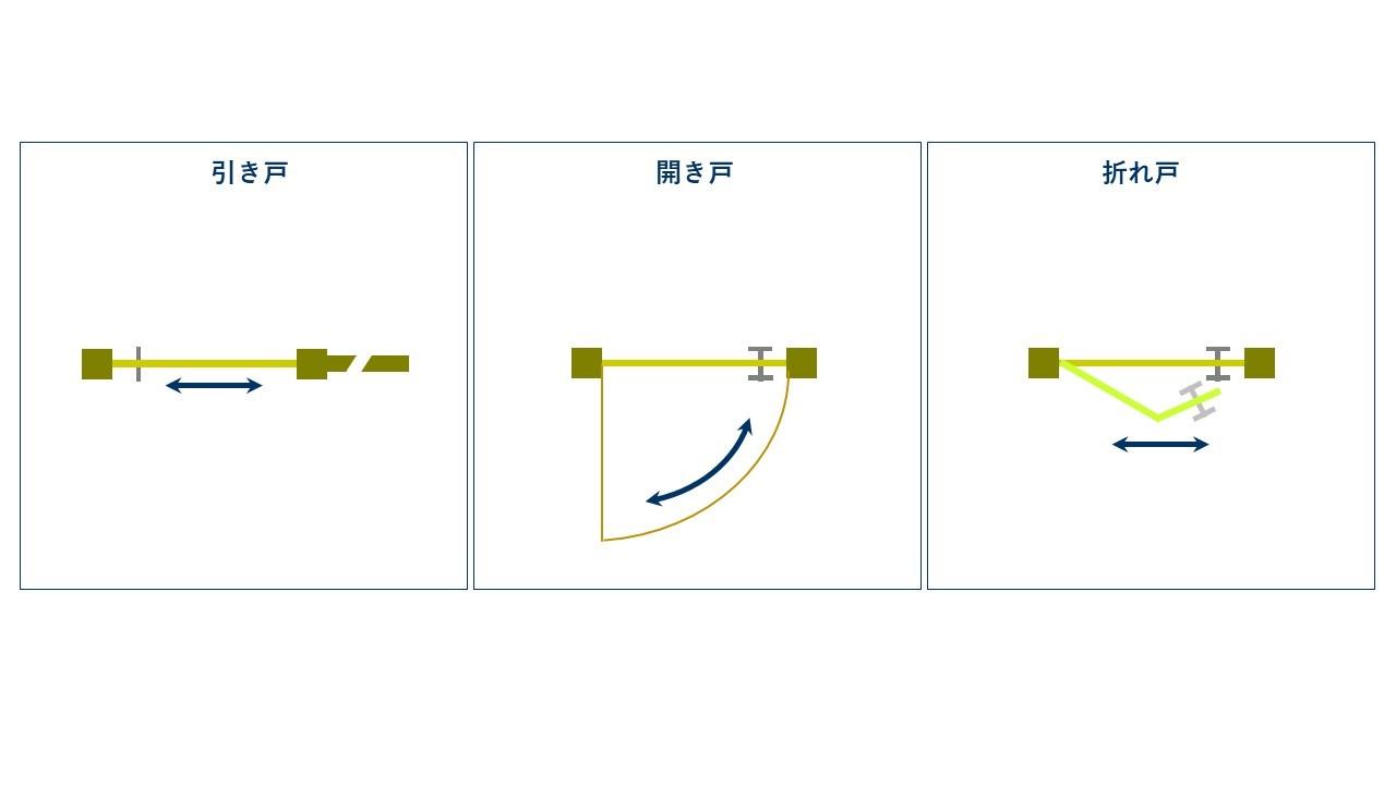 図1.扉の代表的な扉の例