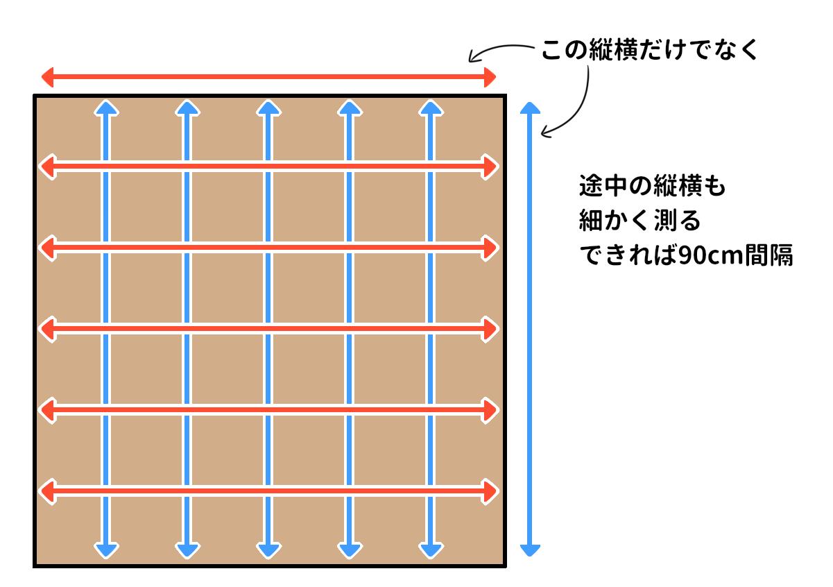 冬場の工事では壁際に数ミリの逃げ(隙間)を取る必要があり、その点も考慮した材料の計算が必要になる。